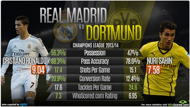 Preview Real Madrid- Borrusia Dortmund: Gelora Dendam Los Blancos