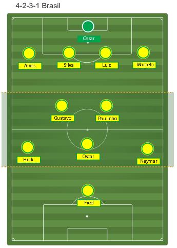 Formasi Brasil
