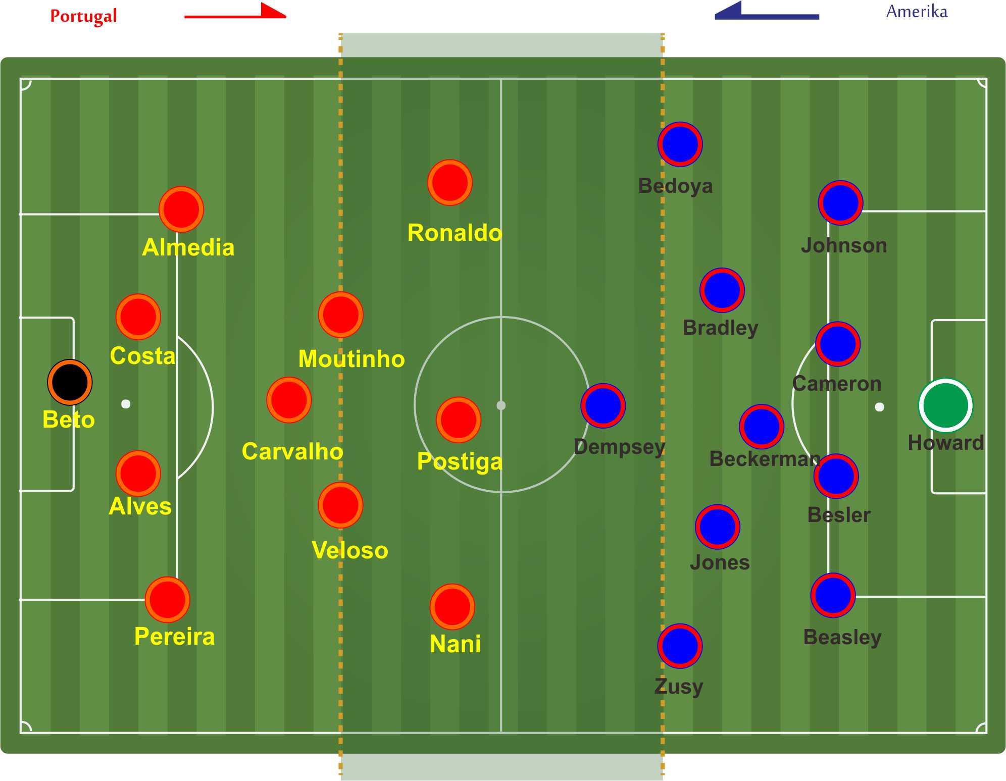 Line Up Amerika Portugals