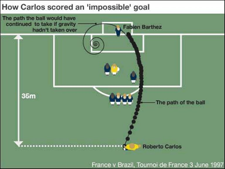 On This Day 1997, Lahirnya Tendangan Pisang a la Roberto Carlos