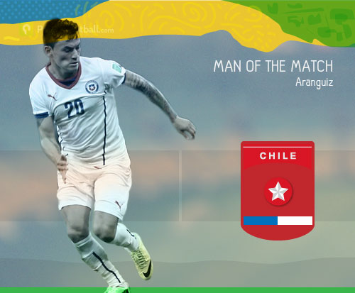 [Man of the Match] Charles Aránguiz yang Efisien