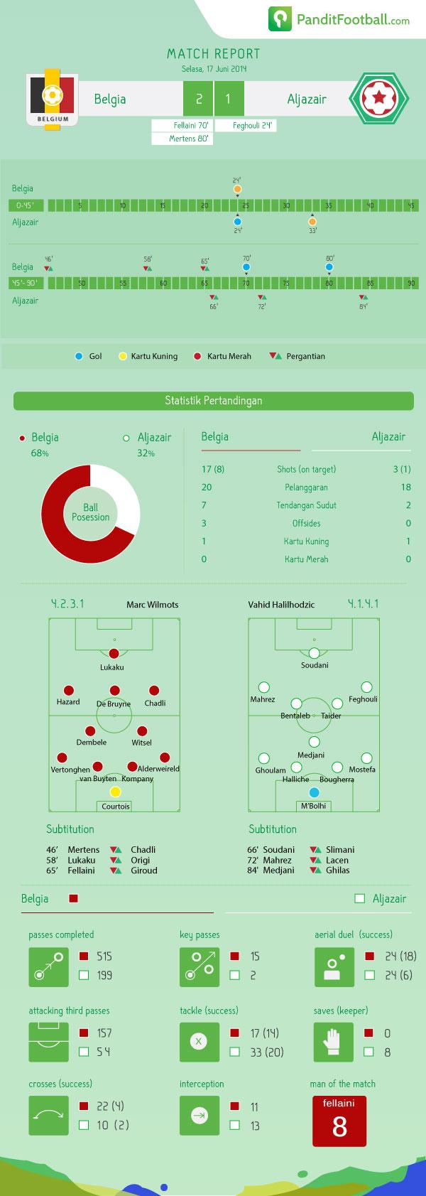 match-report-BEL---ALG