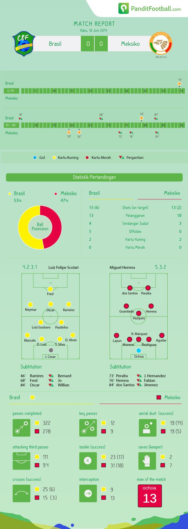 match-report-BRA---MEX