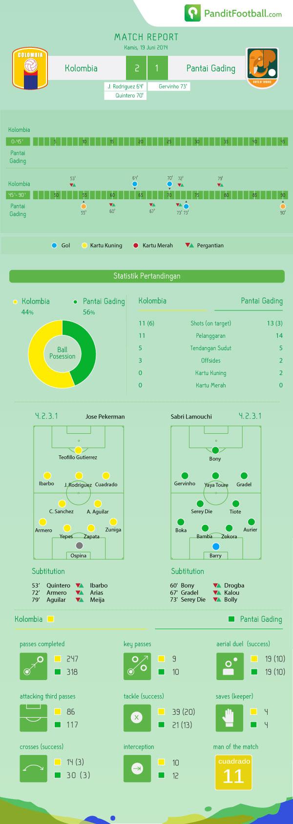 match-report-COL---IVO