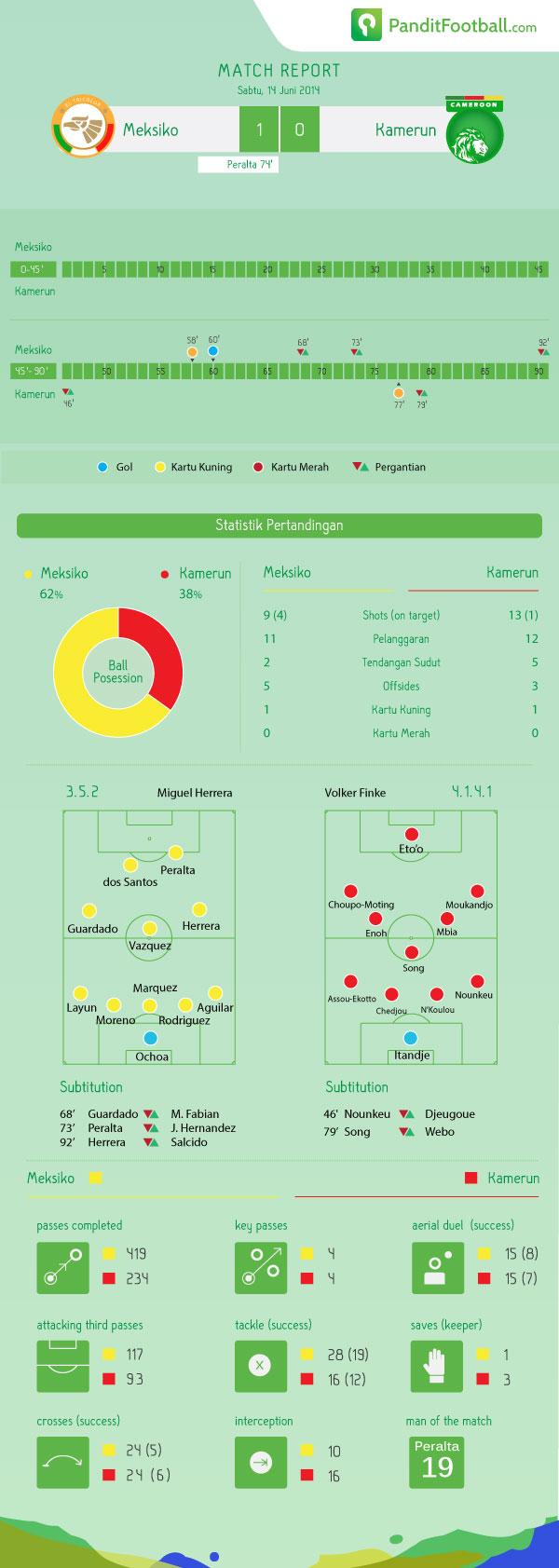 match-report-Mex-Cam