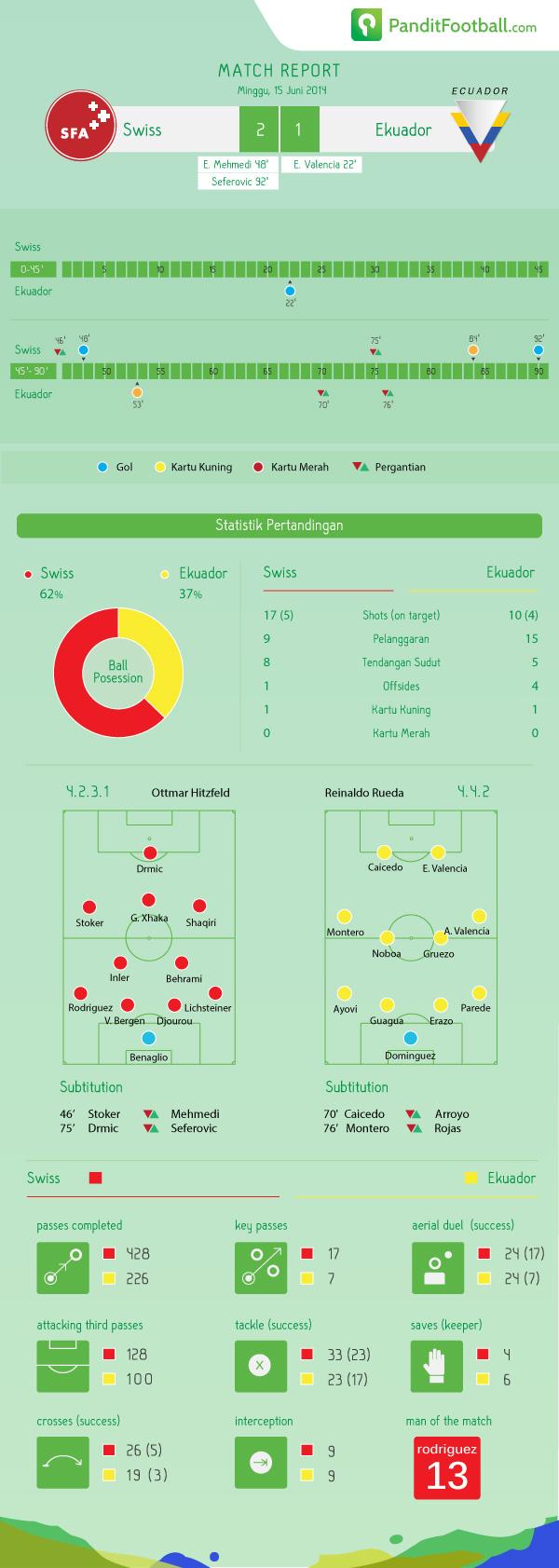 match-report-SUI---ECU