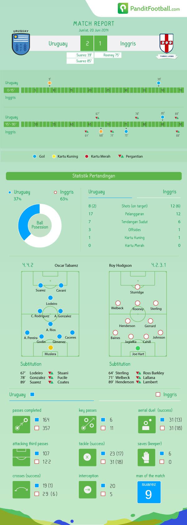 match-report-URU---ENG