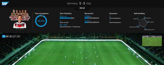 Jerman SAP