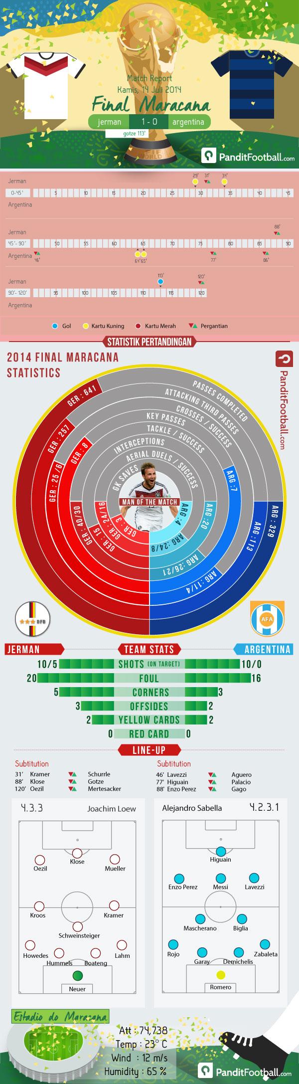 Match-Report-FINAL-MARACANA